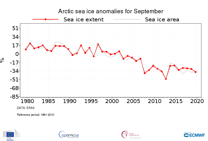 photo:Copernicus Climate Change Service/ECMWF;desc:Time series of monthly mean Arctic sea ice extent (solid red) and sea ice area (dashed grey) anomalies for all September months from 1979 to 2019. The anomalies are expressed as a percentage of the September average for the period 1981-2010. Data source - ERA5