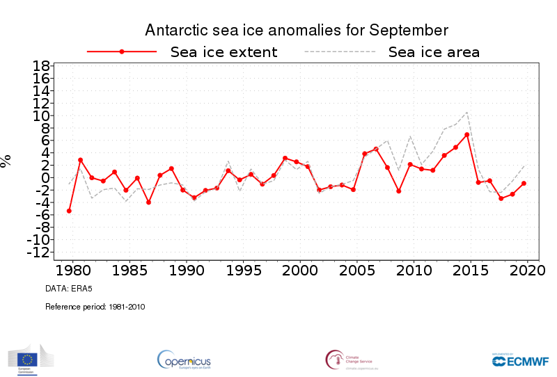 photo:Copernicus Climate Change Service/ECMWF;desc:Time series of monthly mean Antarctic sea ice extent (solid red) and sea ice area (dashed grey) anomalies for all September months from 1979 to 2019. The anomalies are expressed as a percentage of the September average for the period 1981-2010. Data source - ERA5
