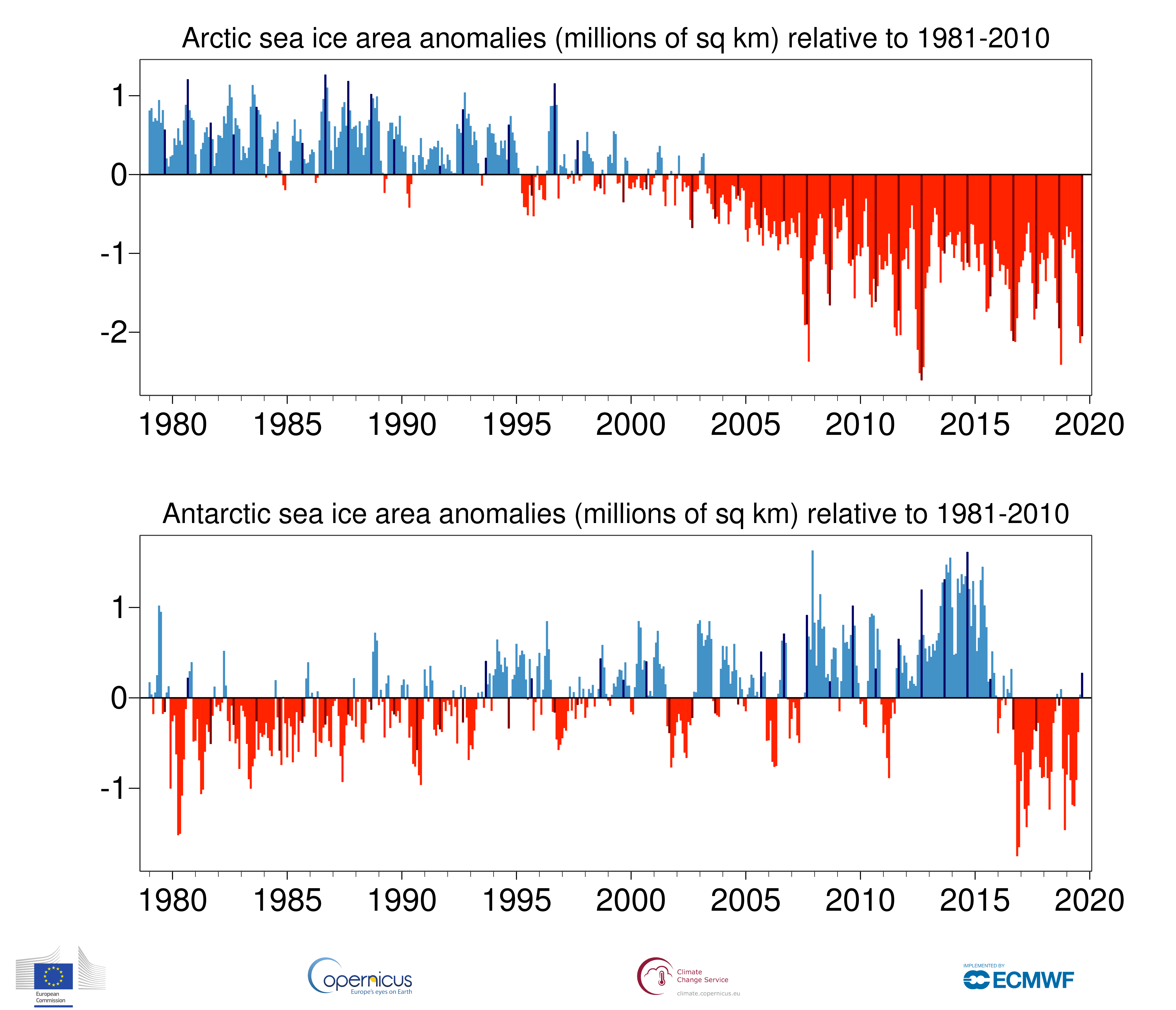 photo:Copernicus Climate Change Service/ECMWF;desc:Area of the Arctic (upper) and Antarctic (lower) covered by sea ice, for the period January 1979 to September 2019, shown as monthly anomalies relative to 1981-2010. The darker coloured bars denote the September values. Data source - ERA5