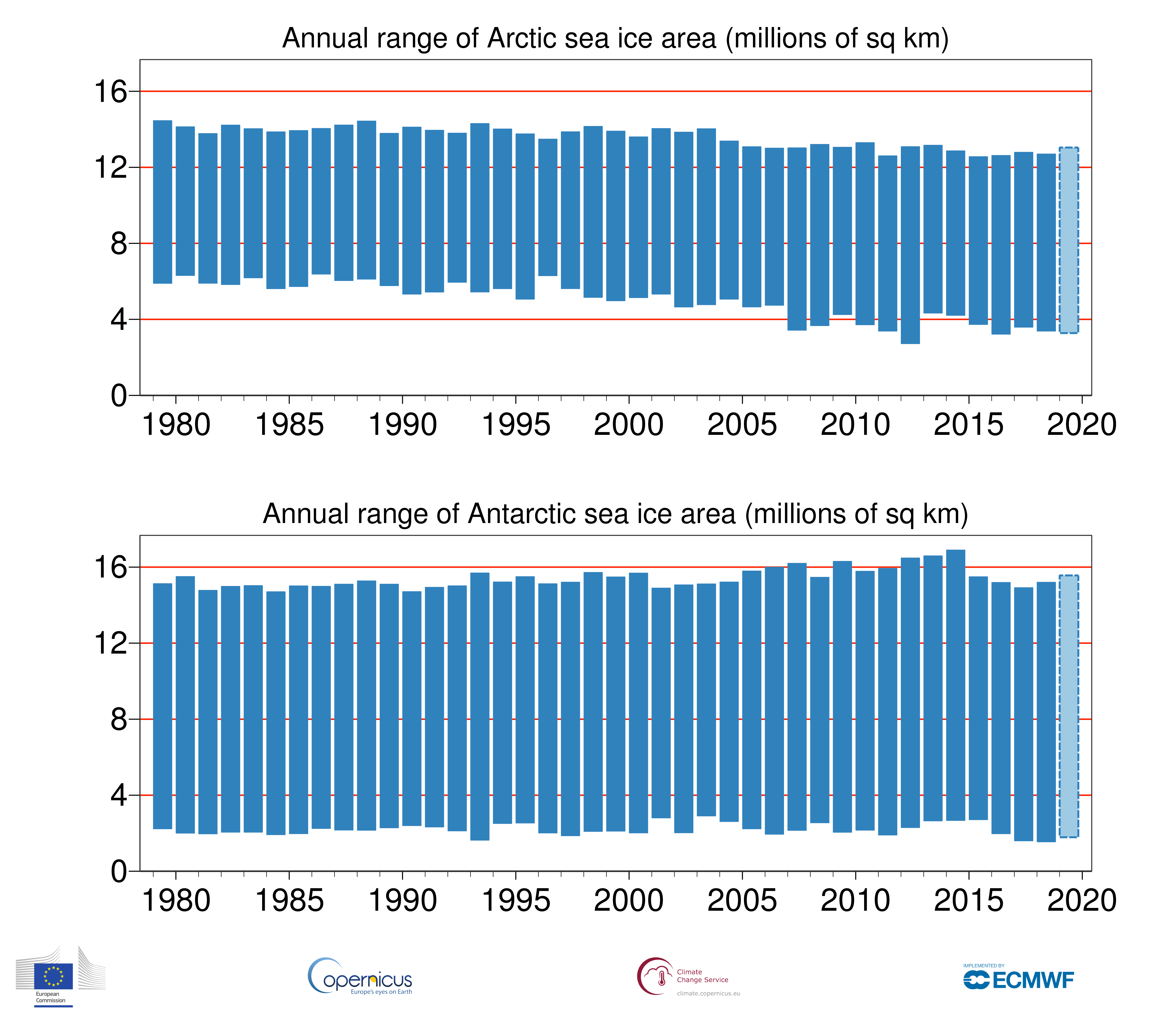 photo:Copernicus Climate Change Service/ECMWF;desc:Annual range of sea-ice area from summer minimum to winter maximum for the Arctic (upper) and Antarctic (lower) based on monthly average values from 1979 to 2018. Maxima and minima for 2019 are based on the months of the year to date. Data source: ERA5