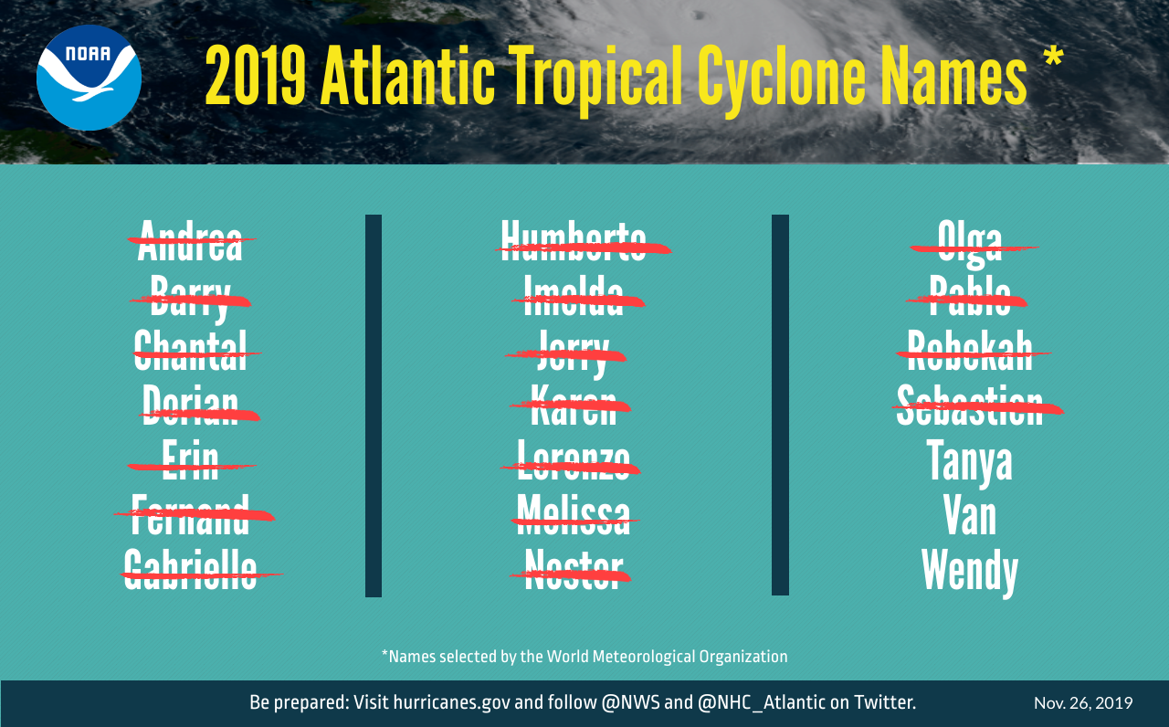 photo:NOAA;desc:A graphic listing 2019 Atlantic tropical cyclone names selected by the World Meteorological Organization. The 18 named storms that formed are designated with a red slash through their name. Andrea, Barry, Chantal, Dorian, Erin, Fernand, Gabrielle, Humberto, Imelda, Jerry, Karen, Lorenzo, Melissa, Nestor, Olga, Pablo, Rebekah and Sebastien (listed in alphabetical order).