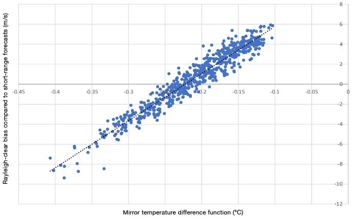 photo: ECMWF;desc: Aeolus bias correction plot;