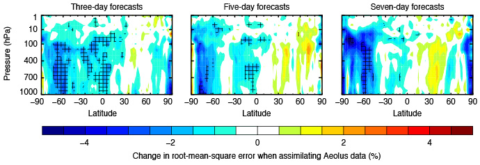 photo: ECMWF;desc: Plots showing Aeolus data impact on forecasts;