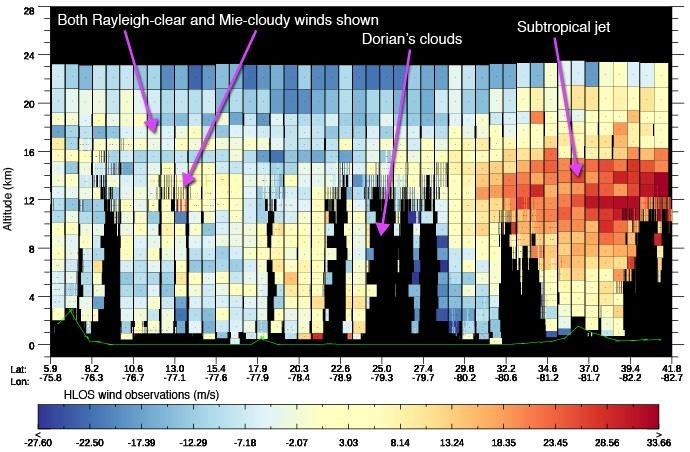 photo: ECMWF;desc: Aeolus data along path near Hurricane Dorian