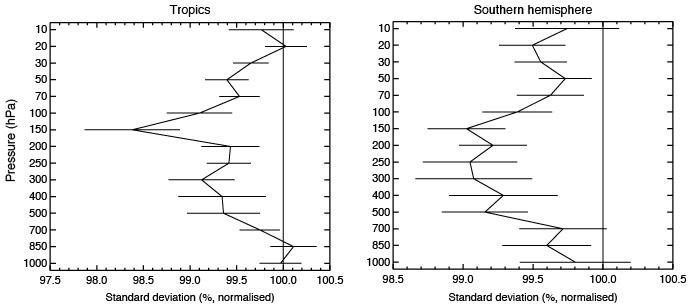 photo: ECMWF;desc: Plots illustrating Aeolus impact on short-range forecasts;