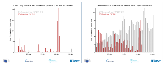 photo:ECMWF Copernicus Atmosphere Monitoring Service CAMS  ;desc:Daily Total Fire Radiative Power for New South Wales (left), Daily Total Fire Radiative Power for Queensland compared to the daily mean for 2003-2018 (right).