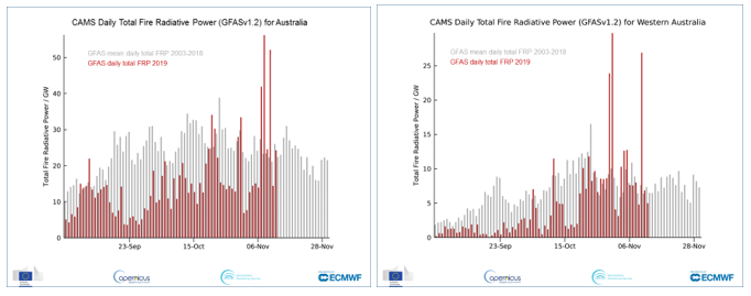 photo:ECMWF Copernicus Atmosphere Monitoring Service CAMS  ;desc:Daily Total Fire Radiative Power compared to the daily mean for 2003-2018 for Australia (left) and Western Australia (right).