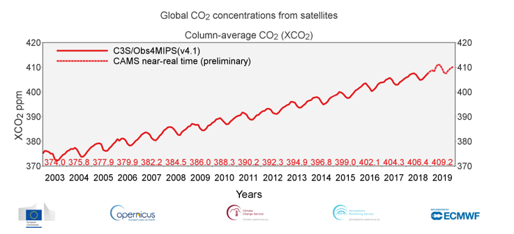 Monthly global CO2 concentrations