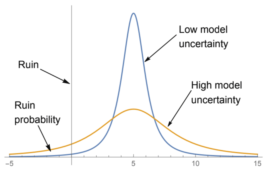 "photo: Nassim N. Taleb;link: https://gallery.windy.com/albums/a/Nassim-Nicholas-Taleb-skepticism.png;desc: The more uncertain or skeptical one is of ""scientific"" models and projections, the higher the risk of ruin, which flies in the face of the argument of the style ""skeptical of climate models"". No matter how increased the probability of benefits, ruin as an absorbing barrier, i.e. causing extinction without further recovery, can more than cancels them out. This graph assumes changes in uncertainty without changes in benefits (a mean-preserving sensitivity) –the next one isolates the changes in benefits.;"