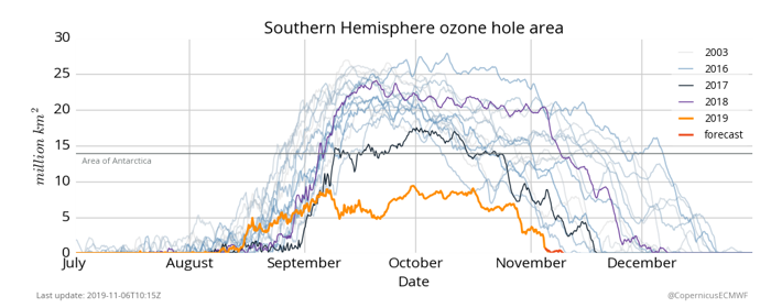 photo:ECMWF Copernicus Atmosphere Monitoring Service (CAMS);desc:Timeline of Southern Hemisphere ozone hole area in million km² in different years.