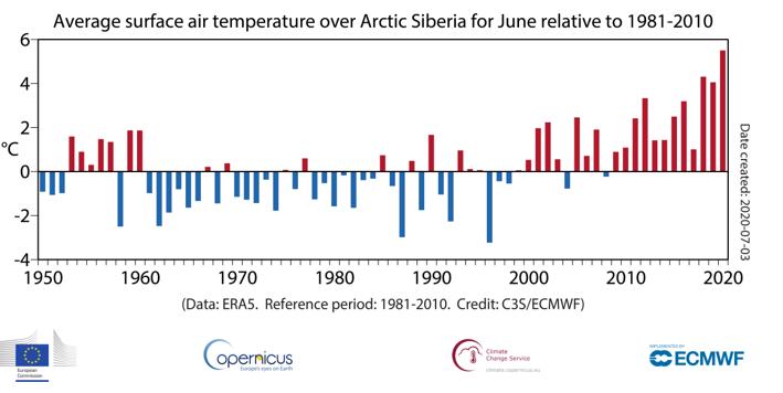 Copernicus Siberia temperatures