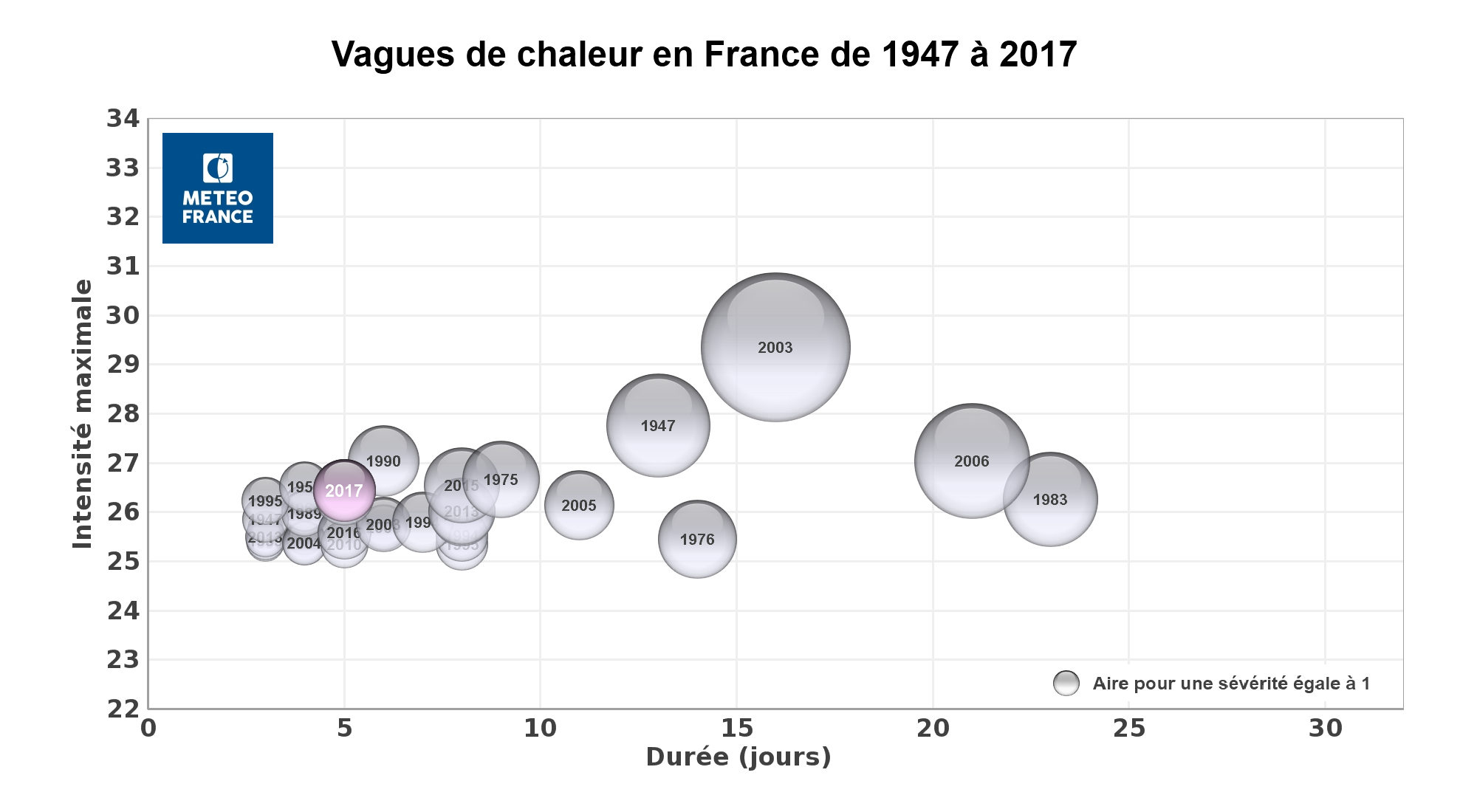 photo:MeteoFrance;desc:Heat waves recorded in France over the period 1947-2017.;