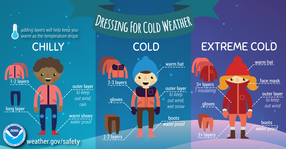 Photo: NOAA;desc: How to dress properly for the outdoors during cold weather.;link: https://www.weather.gov/safety/cold-before;