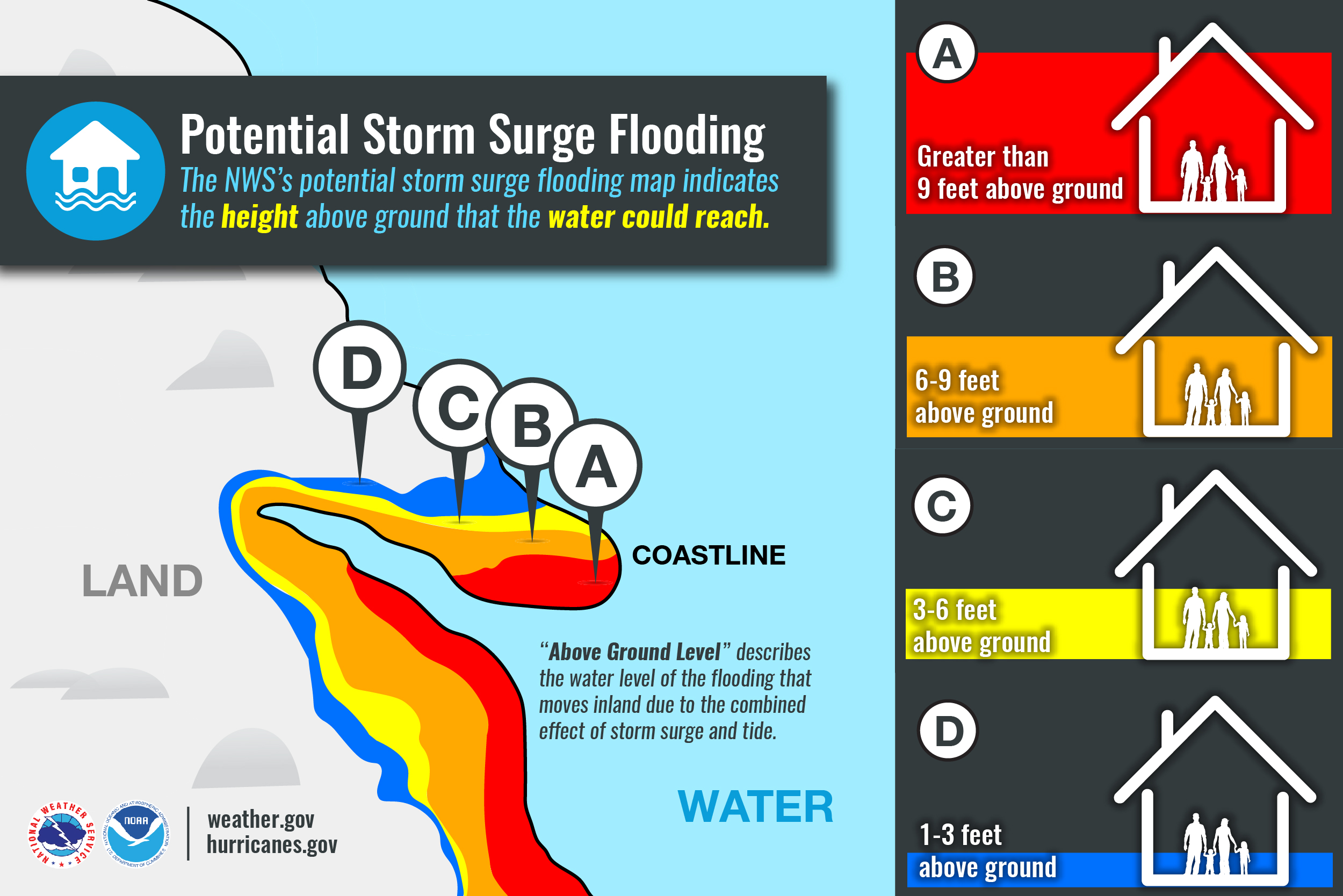 Photo: NOAA;link: https://www.weather.gov/wrn/hurricane_infographics;desc: Storm surge flooding levels.;