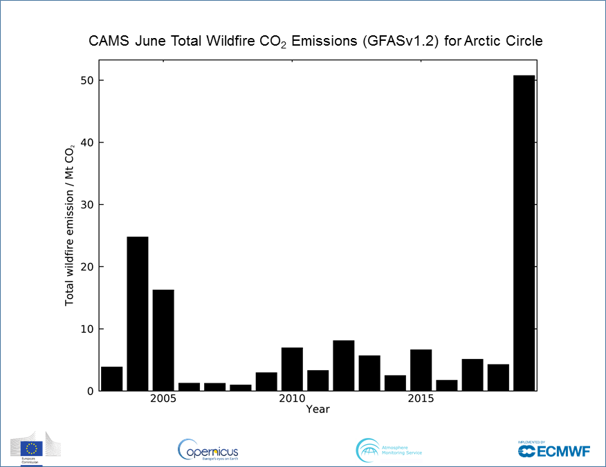 photo: Copernicus Atmosphere Monitoring System (CAMS); desc: June Total Wildfire CO2 Emissions for Arctic Circle;