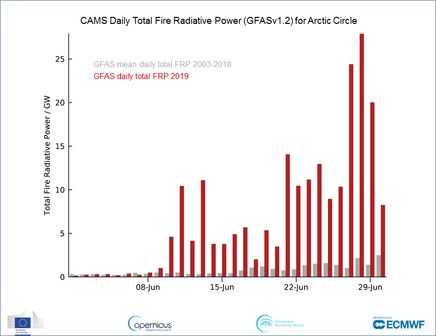 photo: Copernicus Atmosphere Monitoring System (CAMS); desc: Daily Total Fire Radiative Power for Arctic Circle;