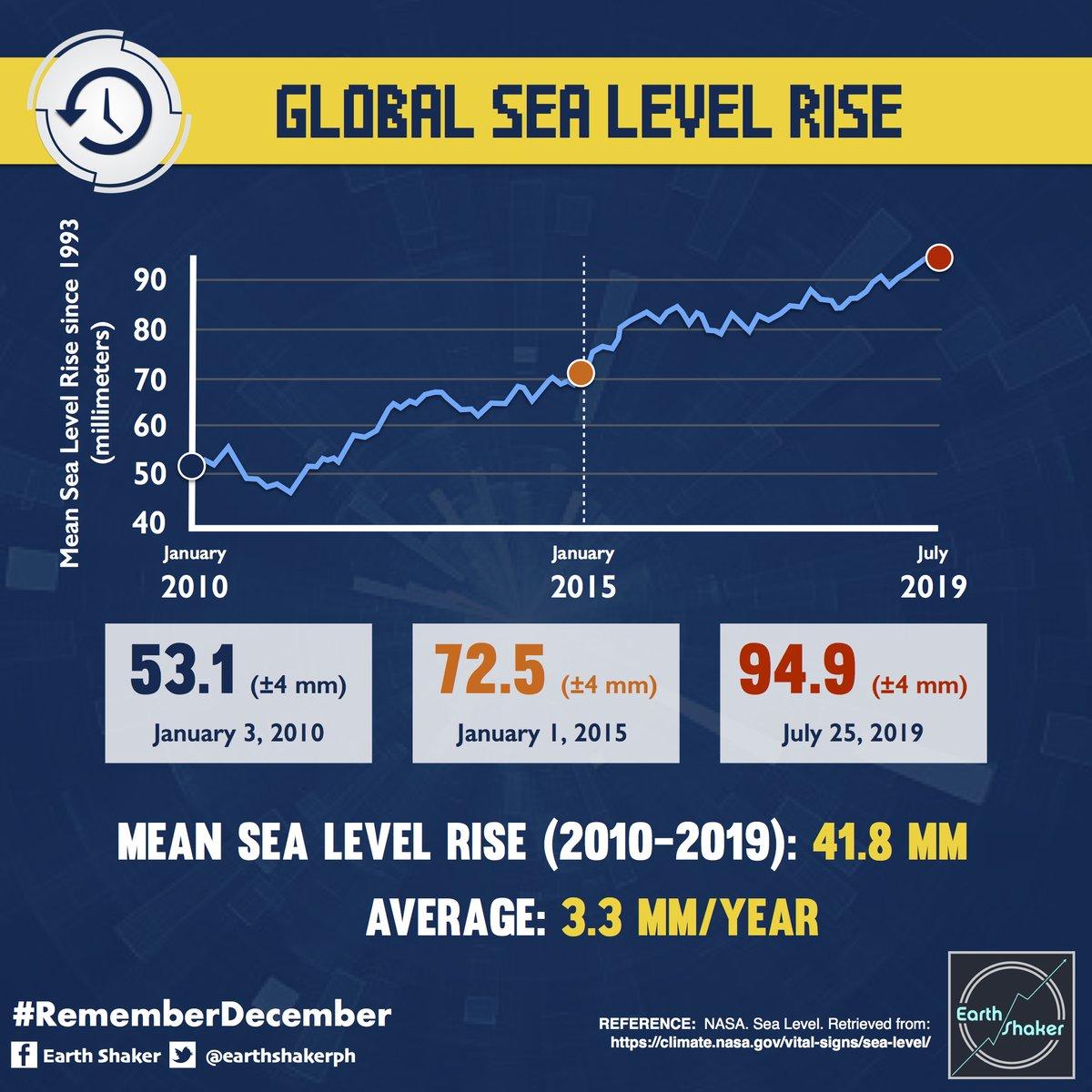 photo:Eart Shaker;desc:NASA Sea Level;