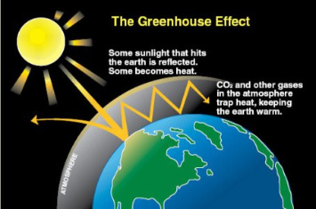 photo: extremelowenergy; desc: The Greenhouse Effect