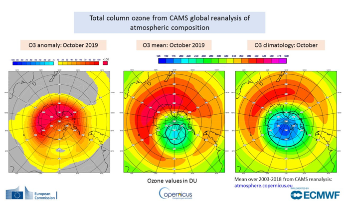 photo:ECMWF Copernicus Atmosphere Monitoring Service (CAMS);desc:Monthly mean total column ozone anomaly for October 2019 (left), monthly mean total column ozone for October 2019 (centre) and October ozone climatology (right) showing how anomalously high ozone values over the South Pole were in October 2019. Ozone columns are given in Dobson Units and the climatology was calculated as mean over the years 2003-2018 from the CAMS reanalysis of atmospheric composition.