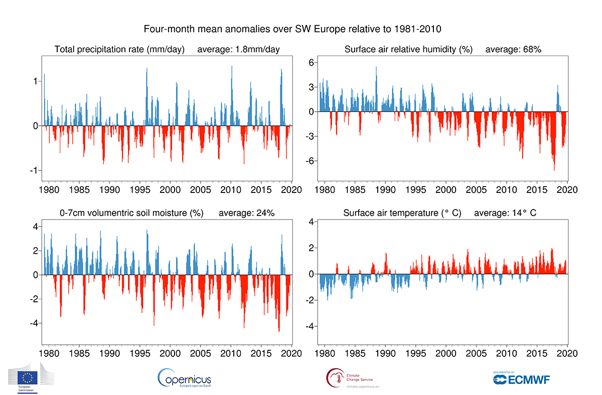 photo:Copernicus Climate Change Service/ECMWF;desc:Running four-month averages of anomalies over land areas for SW Europe with respect to 1981-2010 for precipitation, the relative humidity of surface air, the volumetric moisture content of the top 7 cm of soil and surface air temperature, based on monthly values from January 1979 to October 2019. The annual averages for 1981-2010 are shown in the top right corner of each panel. Data source - ERA5