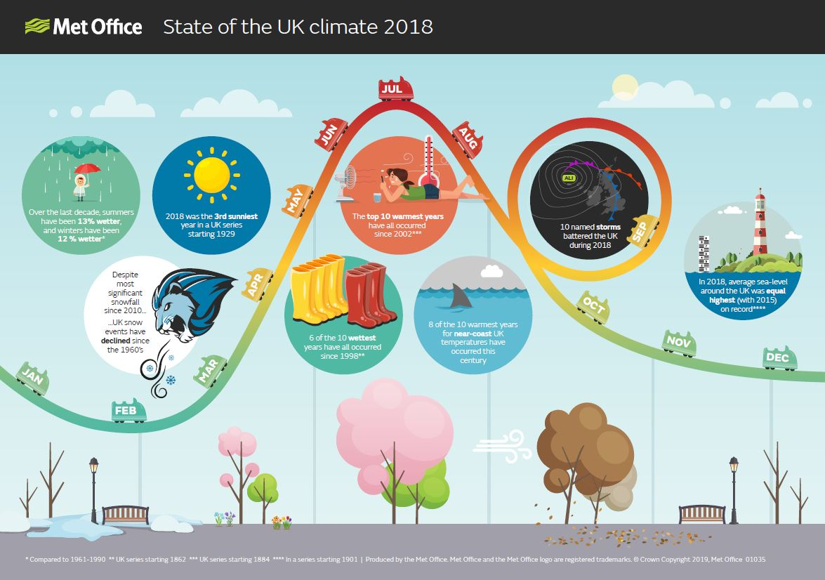 photo:MetOffice;desc:State of the UK climate 2018.;