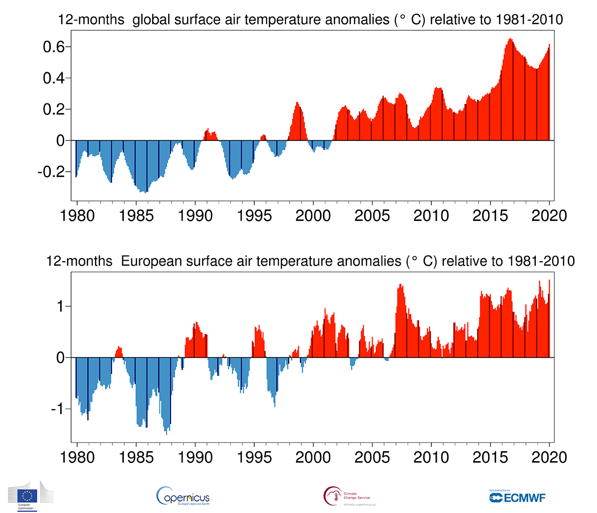 photo:Copernicus Climate Change Service/ECMWF;