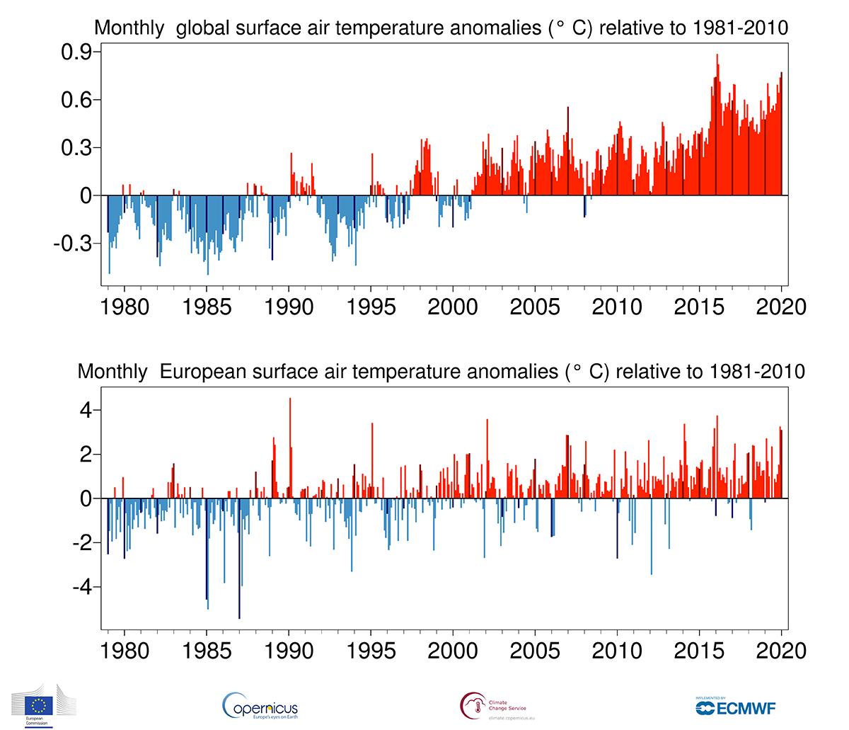 photo:Copernicus Climate Change Service/ECMWF;desc:Mean temperature anomalies January 2020