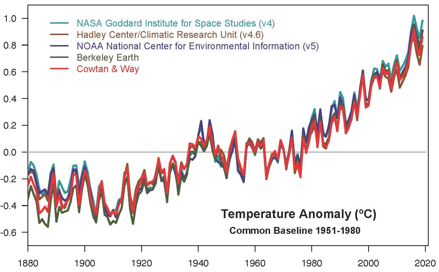 photo:NASA GISS/Gavin Schmidt;desc:Yearly temperature anomalies from 1880 to 2019, with respect to the 1951-1980 mean