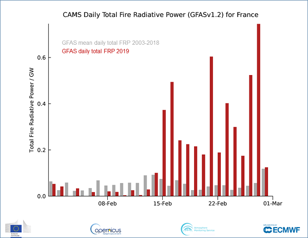 photo:Copernicus Atmosphere Monitoring Service/ECMWF;desc:Fires in France in February