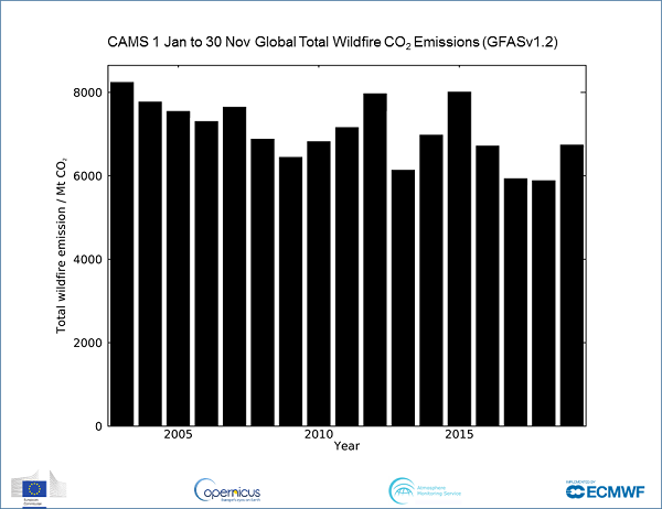 photo:Copernicus Atmosphere Monitoring Service/ECMWF;desc:Carbon dioxide release by wildfires in 2019.