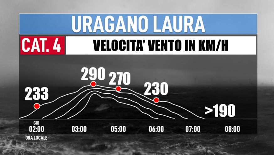 Photo by: Giuliano Merlo; desc: grafico sulla velocità del vento nelle ultime ore; licence: cc